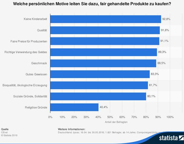 motivation faire produkte zu kaufen statistik