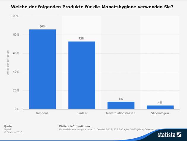 Frauenhygiene Statistik