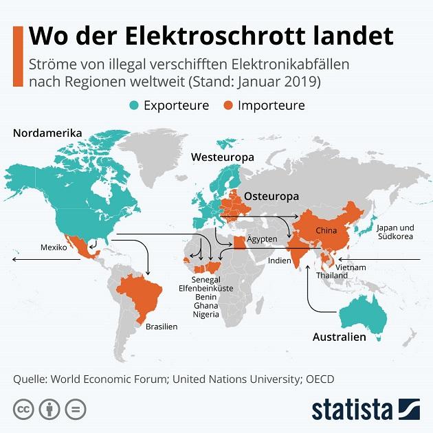 elektroschrott ströme weltweit