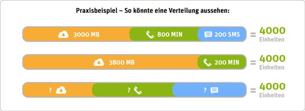 ein Beispiel wie Einheiten auf WhatsApp SIM verteilt werden können